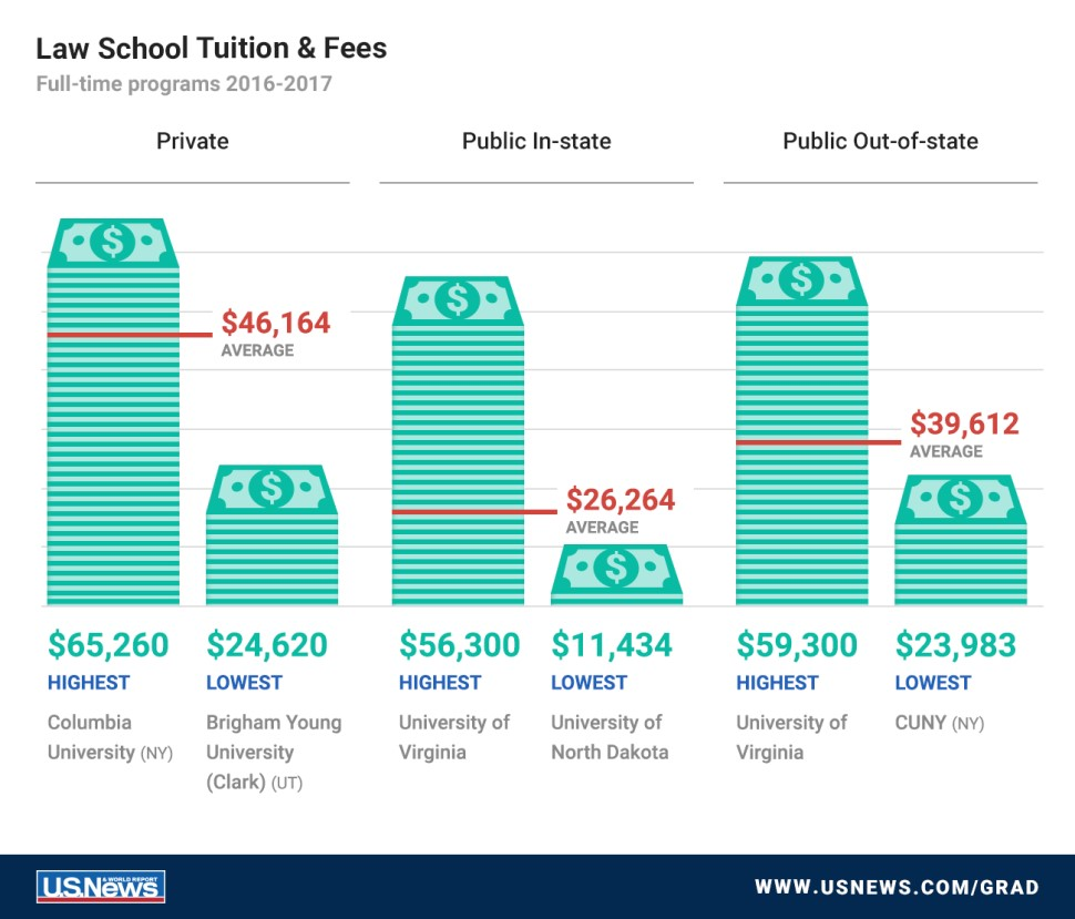 Law School Tuition Fees